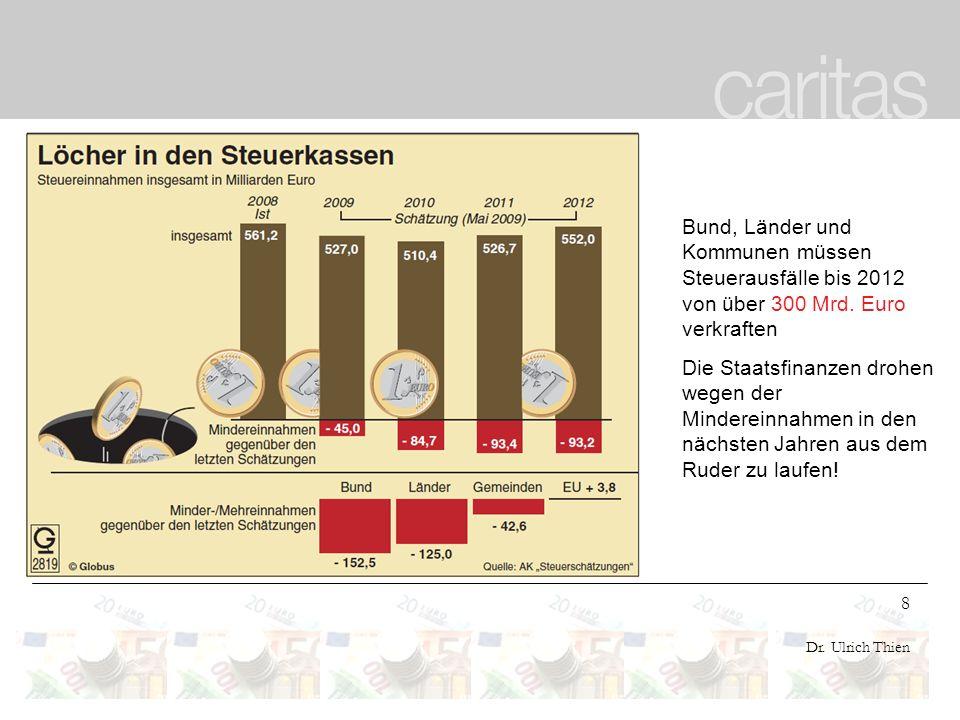 8 Dr. Ulrich Thien Bund, Länder und Kommunen müssen Steuerausfälle bis 2012 von über 300 Mrd. Euro verkraften Die Staatsfinanzen drohen wegen der Mind