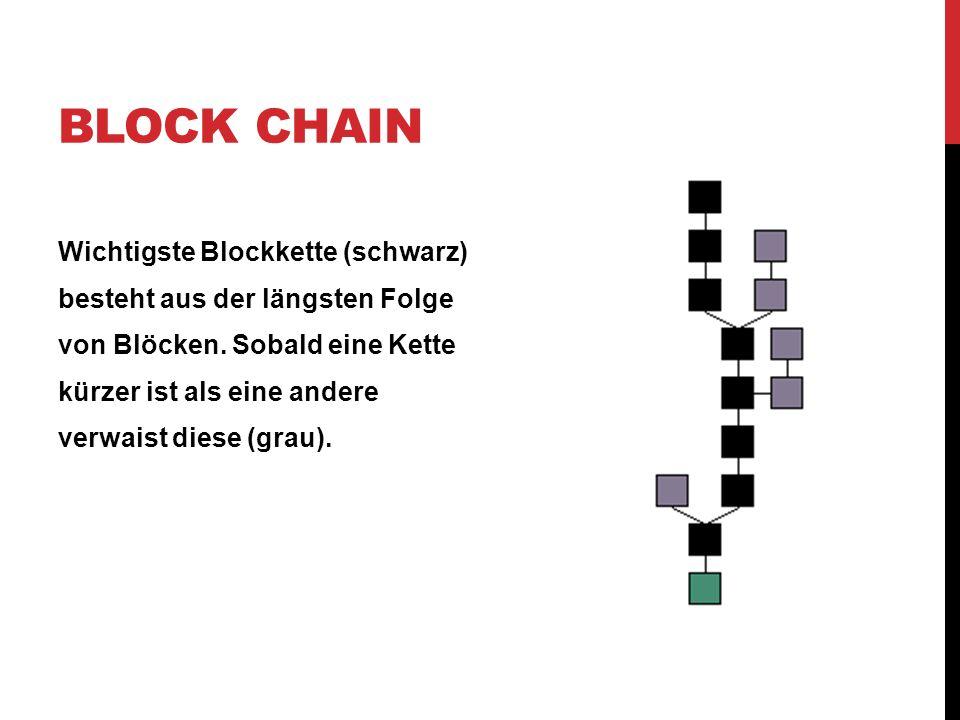 BLOCK CHAIN Wichtigste Blockkette (schwarz) besteht aus der längsten Folge von Blöcken. Sobald eine Kette kürzer ist als eine andere verwaist diese (g
