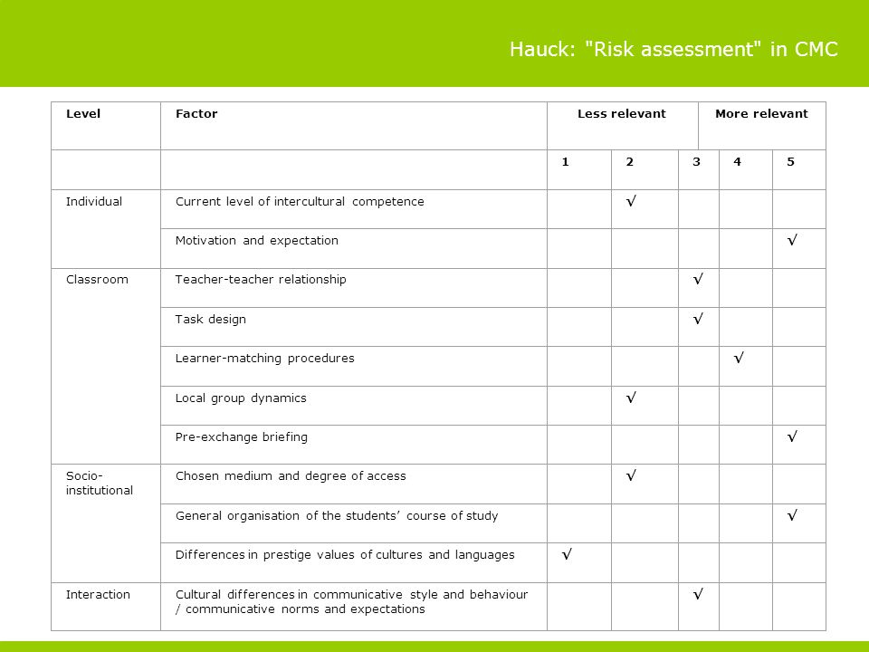 Hauck: Risk assessment in CMC LevelFactorLess relevantMore relevant IndividualCurrent level of intercultural competence Motivation and expectation ClassroomTeacher-teacher relationship Task design Learner-matching procedures Local group dynamics Pre-exchange briefing Socio- institutional Chosen medium and degree of access General organisation of the students course of study Differences in prestige values of cultures and languages InteractionCultural differences in communicative style and behaviour / communicative norms and expectations