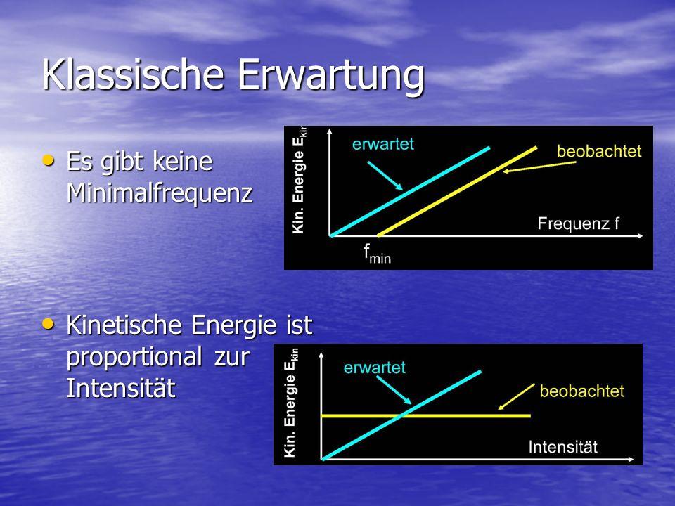 Klassische Erwartung Es gibt keine Minimalfrequenz Es gibt keine Minimalfrequenz Kinetische Energie ist proportional zur Intensität Kinetische Energie