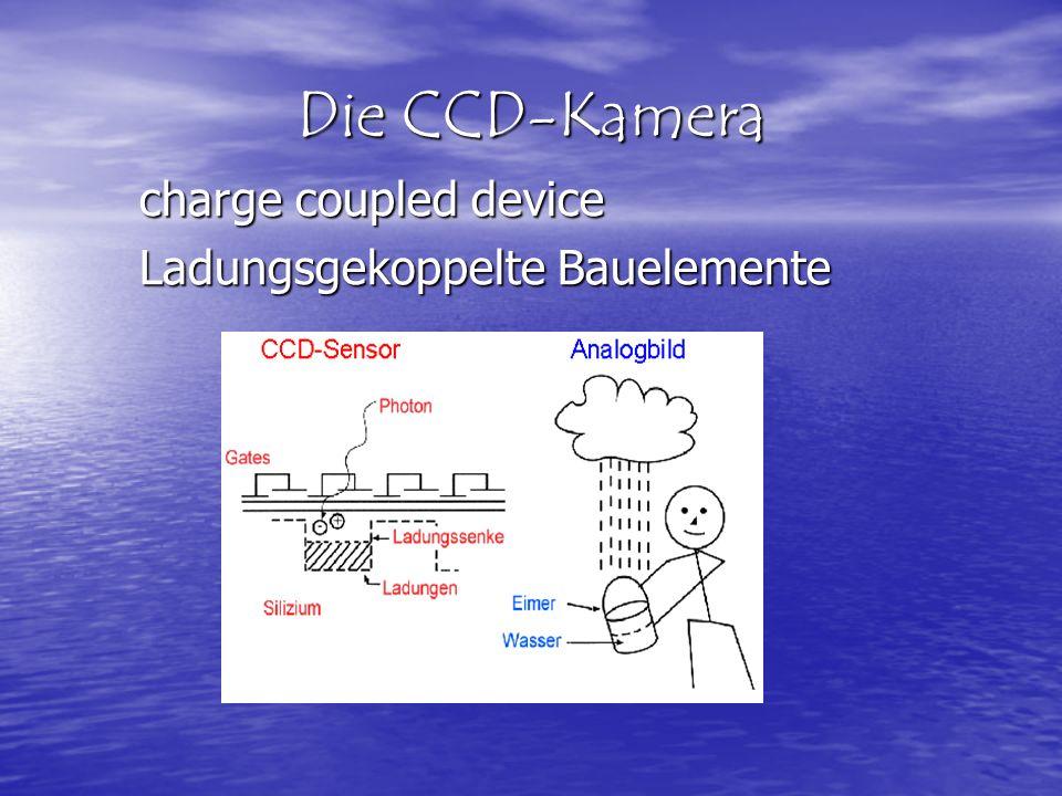 CCD-Kamera