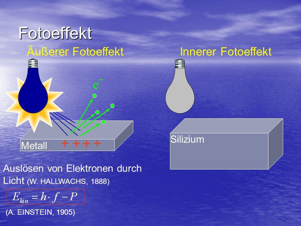 Fotoeffekt Äußerer Fotoeffekt e-e- + + + + Auslösen von Elektronen durch Licht (W. HALLWACHS, 1888) Metall (A. EINSTEIN, 1905) Innerer Fotoeffekt Sili