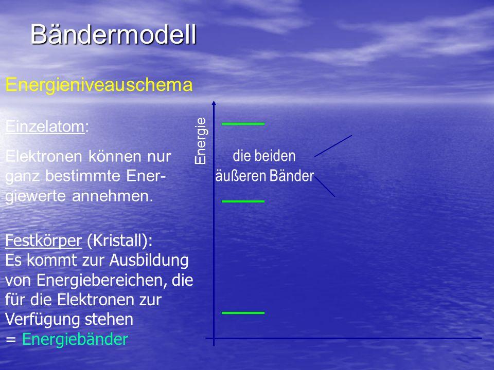 Bändermodell Energieniveauschema Einzelatom: Elektronen können nur ganz bestimmte Ener- giewerte annehmen. Energie die beiden äußeren Bänder Festkörpe