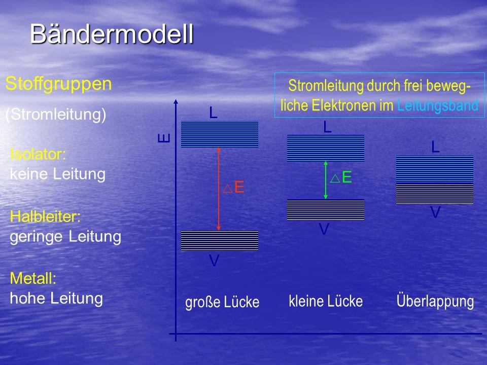 Bändermodell Ladungstrennung durch inneren Fotoeffekt: Energielücke Energielücke, Si: E = 1,17 eV 1,17 eV Anregung durch Licht mit < 1,11 m Ladungstrennung Valenzband Leitungsband Energie Silizium hf > E Rekombination muss verhindert werden !