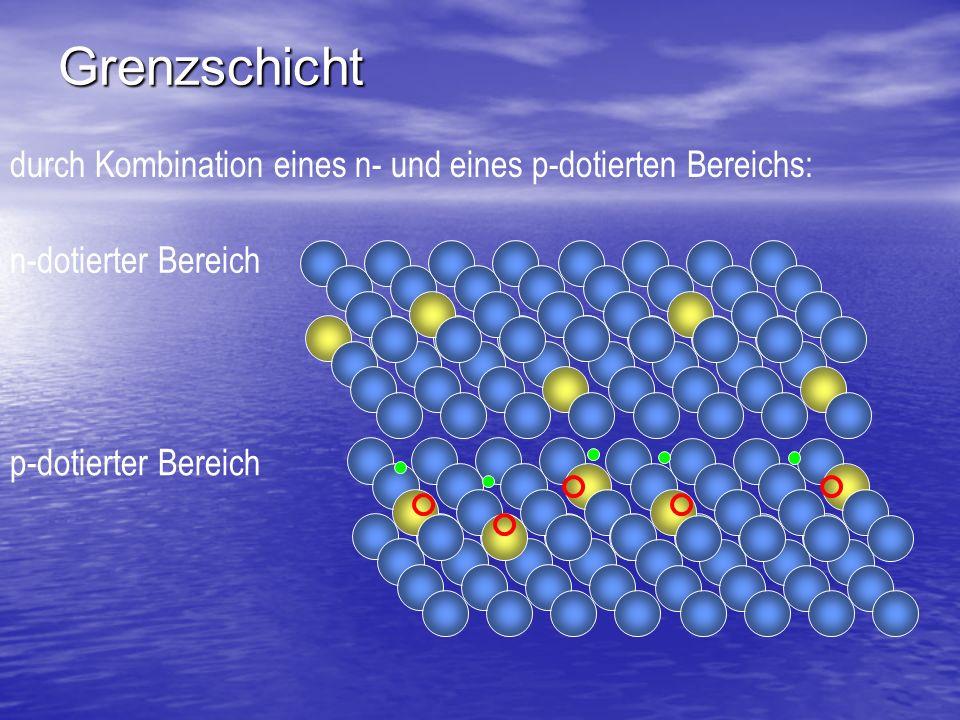 Grenzschicht durch Kombination eines n- und eines p-dotierten Bereichs: n-dotierter Bereich p-dotierter Bereich Elektronen- übergang