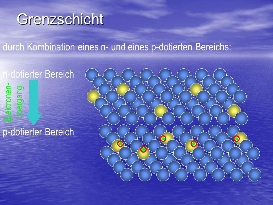 Grenzschicht durch Kombination eines n- und eines p-dotierten Bereichs: n-dotierter Bereich p-dotierter Bereich Elektronen- übergang + - elektrisches Feld in Grenzschicht