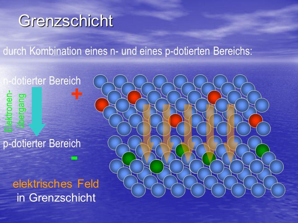 Solarzelle = Halbleiter mit einem eingebauten elektrischen Feld in der Grenzschicht (n-p-Übergangsbereich).