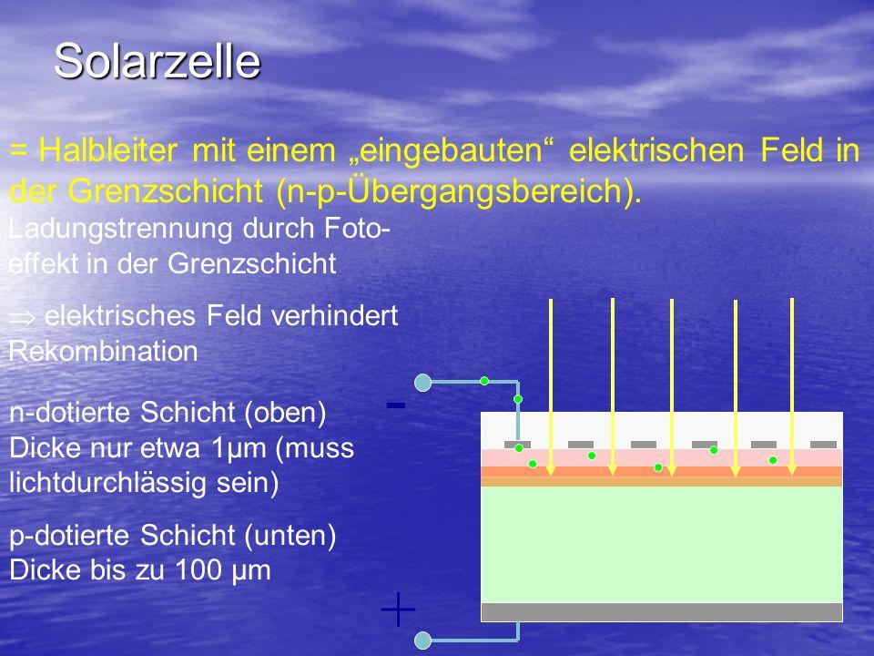 Solarzelle = Halbleiter mit einem eingebauten elektrischen Feld in der Grenzschicht (n-p-Übergangsbereich). Ladungstrennung durch Foto- effekt in der