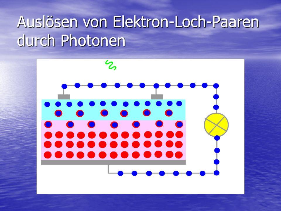 Auslösen von Elektron-Loch-Paaren durch Photonen