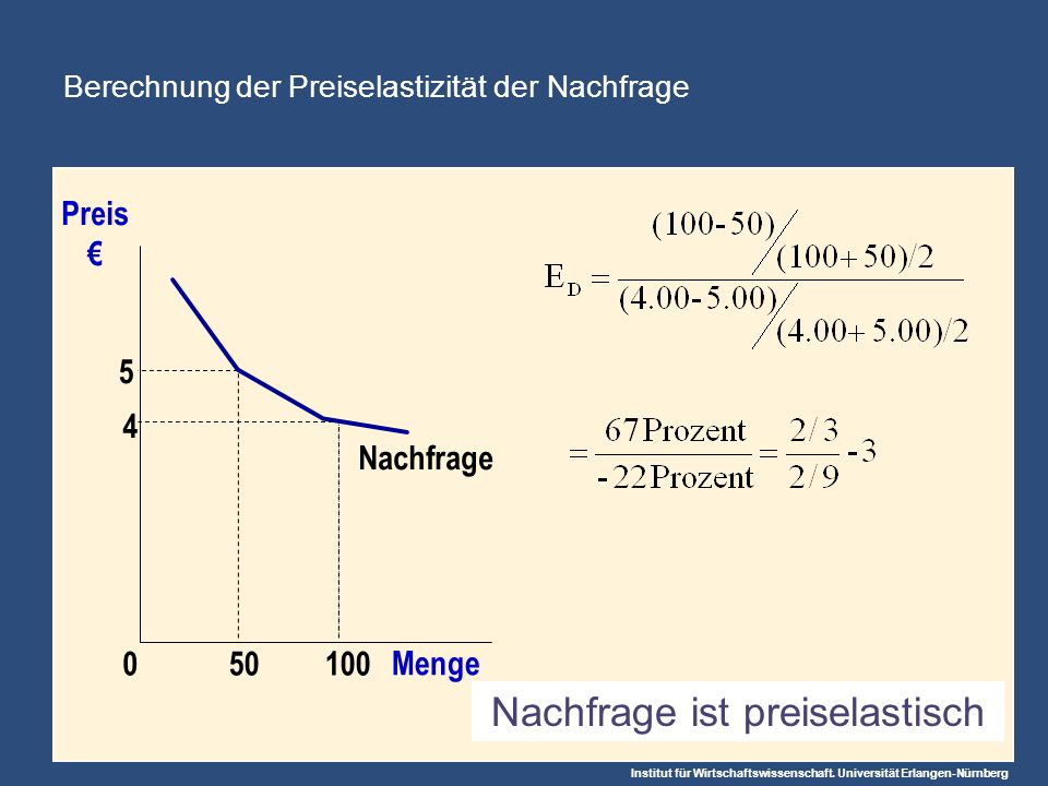 Institut für Wirtschaftswissenschaft. Universität Erlangen-Nürnberg Berechnung der Preiselastizität der Nachfrage Nachfrage ist preiselastisch 5 4 Nac