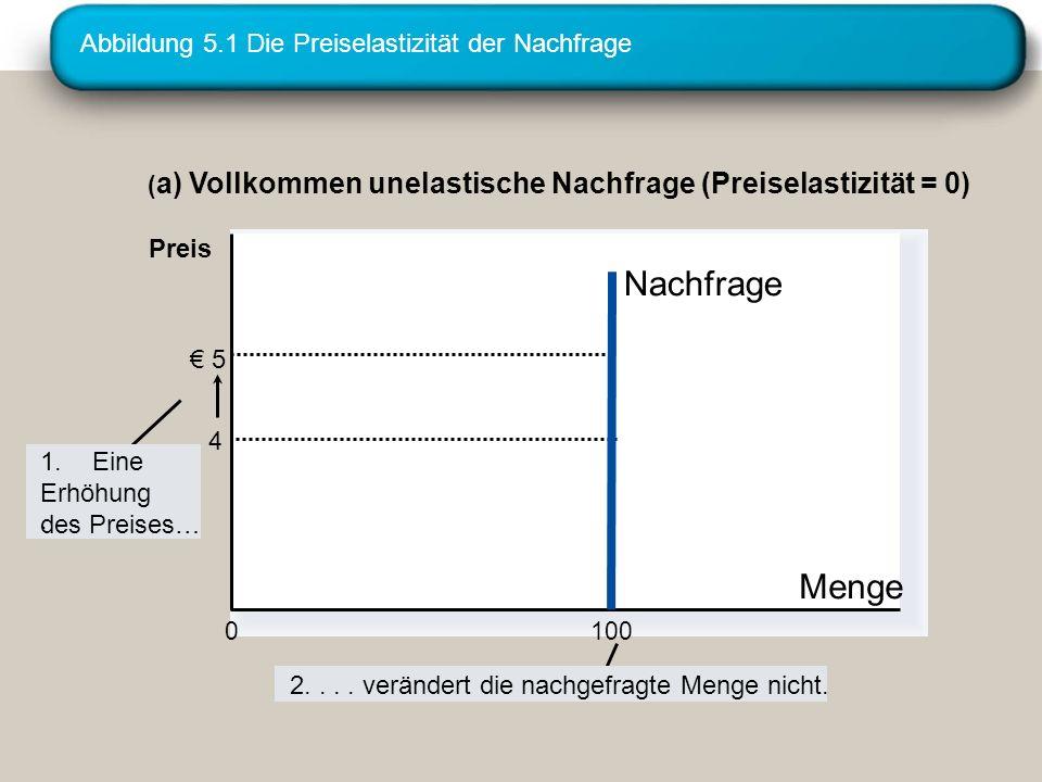 Abbildung 5.1 Die Preiselastizität der Nachfrage ( a) Vollkommen unelastische Nachfrage (Preiselastizität = 0) 5 4 Menge Nachfrage 100 0 1.Eine Erhöhung des Preises….