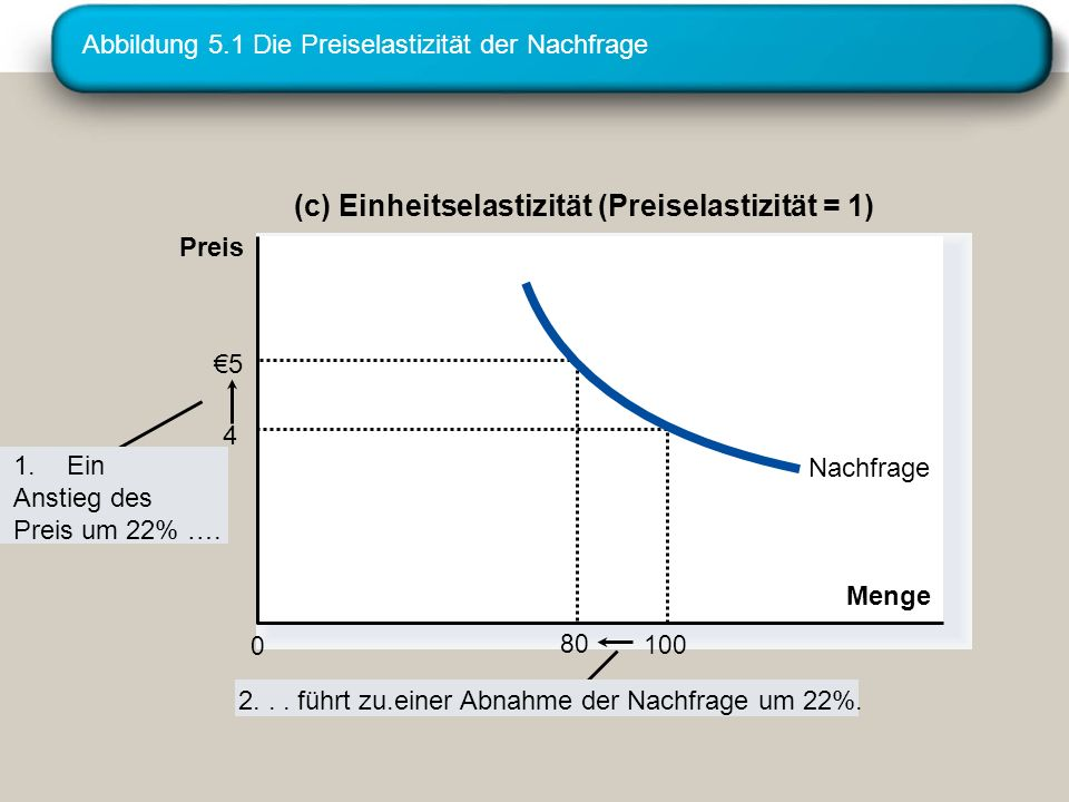 Abbildung 5.1 Die Preiselastizität der Nachfrage 2... führt zu.einer Abnahme der Nachfrage um 22%. (c) Einheitselastizität (Preiselastizität = 1) Meng