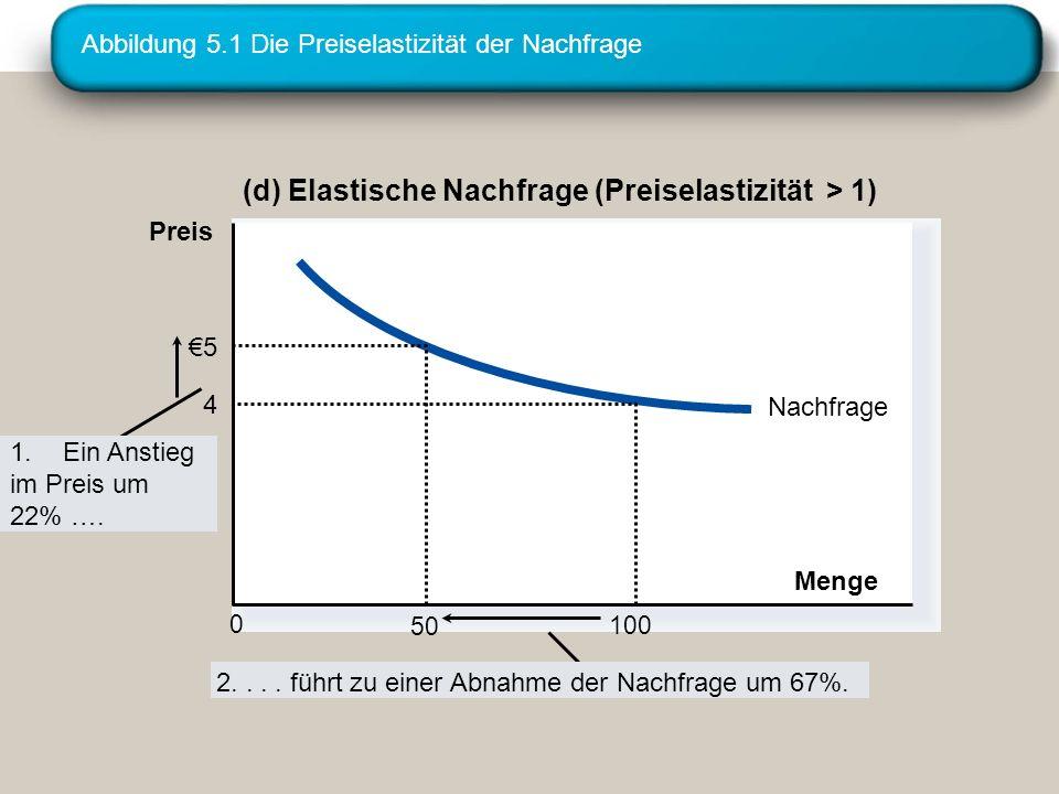 Abbildung 5.1 Die Preiselastizität der Nachfrage (d) Elastische Nachfrage (Preiselastizität > 1) Nachfrage Menge 4 100 0 Preis 5 50 1.Ein Anstieg im Preis um 22% ….