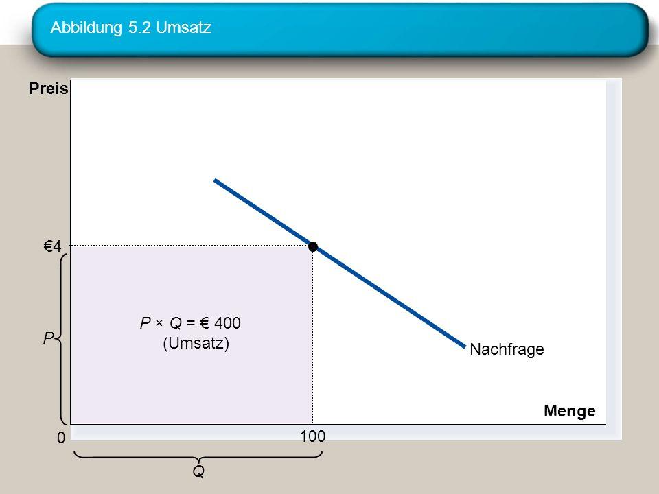 Abbildung 5.2 Umsatz Nachfrage Menge Q P 0 Preis P × Q = 400 (Umsatz) 4 100