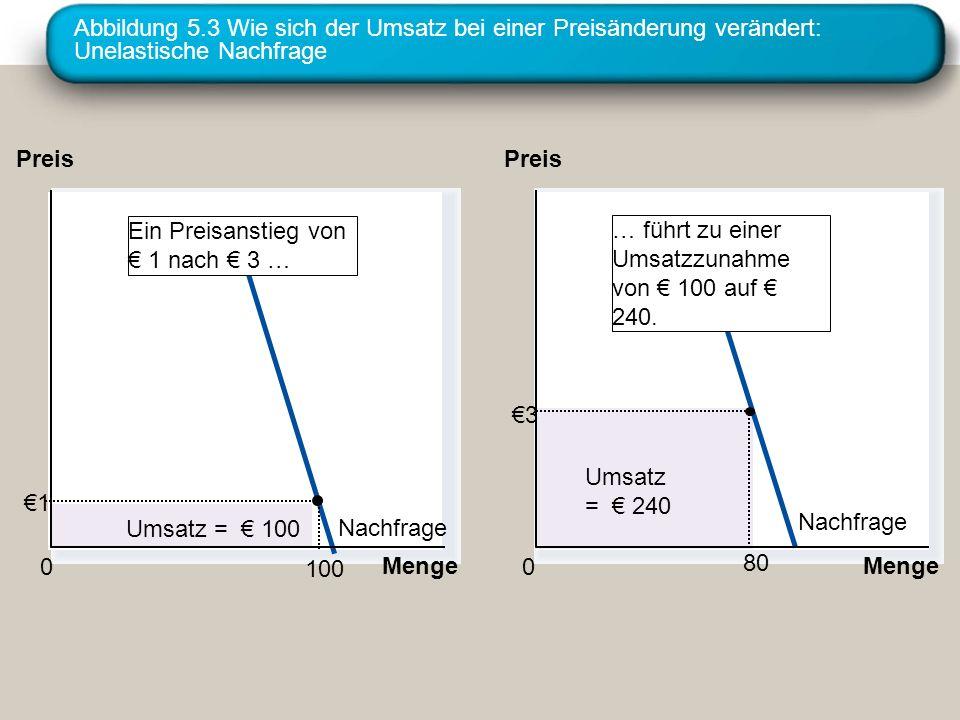 Abbildung 5.3 Wie sich der Umsatz bei einer Preisänderung verändert: Unelastische Nachfrage Nachfrage Menge 0 Preis Umsatz = 100 Menge 0 Preis Umsatz