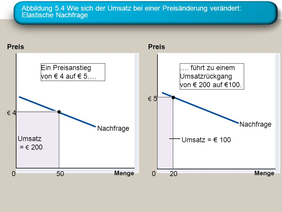 Abbildung 5.4 Wie sich der Umsatz bei einer Preisänderung verändert: Elastische Nachfrage Nachfrage Menge 0 Preis Umsatz = 200 4 50 Nachfrage Menge 0 Preis Umsatz = 100 5 20 Ein Preisanstieg von 4 auf 5….