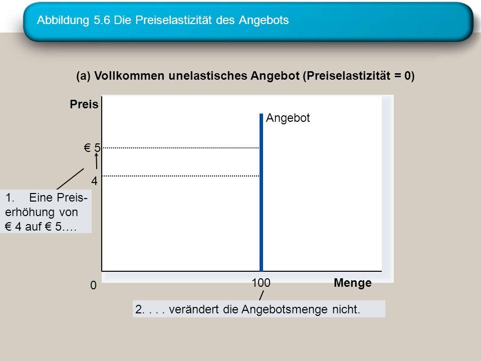 Abbildung 5.6 Die Preiselastizität des Angebots (a) Vollkommen unelastisches Angebot (Preiselastizität = 0) 5 4 Angebot Menge100 0 1.Eine Preis- erhöh