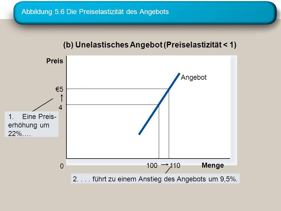 Abbildung 5.6 Die Preiselastizität des Angebots (b) Unelastisches Angebot (Preiselastizität < 1) 110 5 100 4 Menge 0 1.Eine Preis- erhöhung um 22%…. P