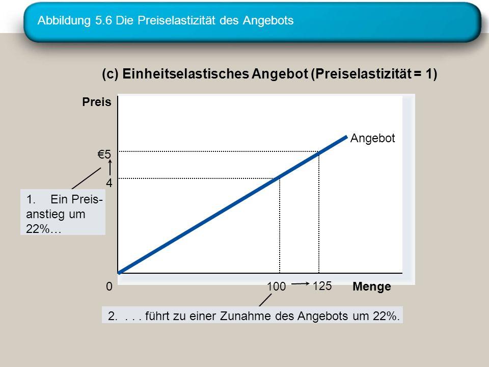 Abbildung 5.6 Die Preiselastizität des Angebots (c) Einheitselastisches Angebot (Preiselastizität = 1) 125 5 100 4 Menge 0 Preis 2.... führt zu einer