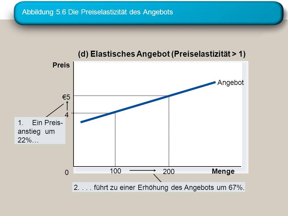 Abbildung 5.6 Die Preiselastizität des Angebots (d) Elastisches Angebot (Preiselastizität > 1) Menge 0 Preis 1.Ein Preis- anstieg um 22%… 2.... führt