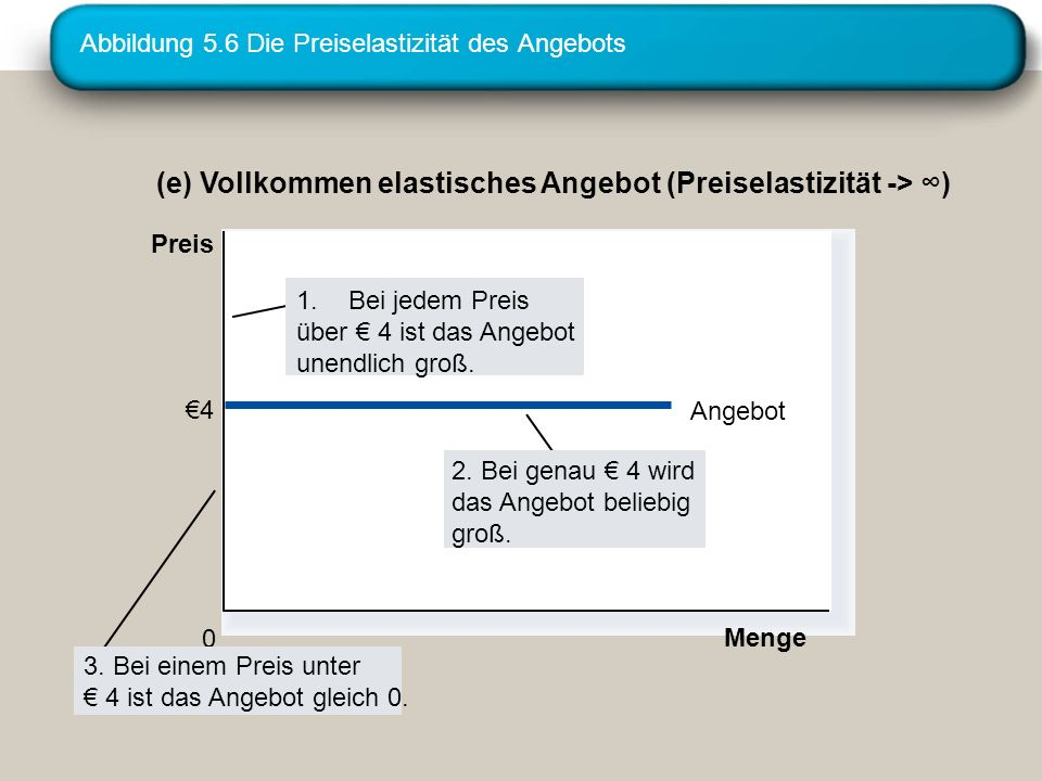 Abbildung 5.6 Die Preiselastizität des Angebots (e) Vollkommen elastisches Angebot (Preiselastizität -> ) Menge 0 Preis 4 Angebot 3.