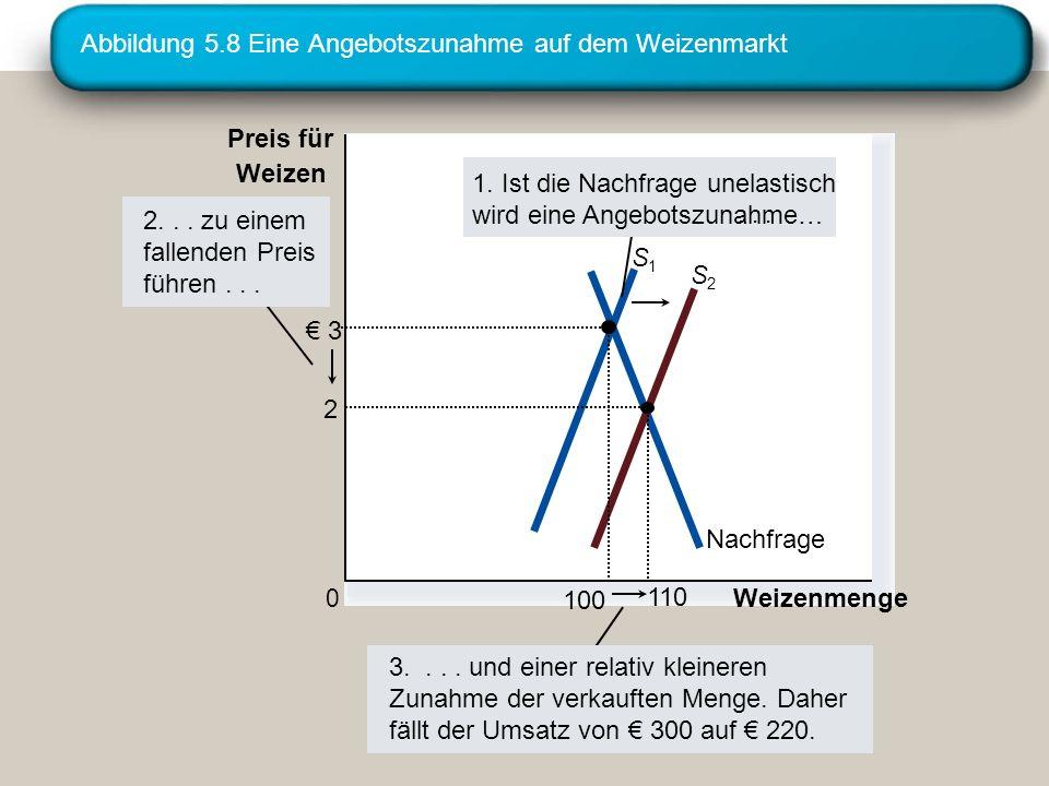 Abbildung 5.8 Eine Angebotszunahme auf dem Weizenmarkt Weizenmenge 0 Preis für Weizen 3.... und einer relativ kleineren Zunahme der verkauften Menge.