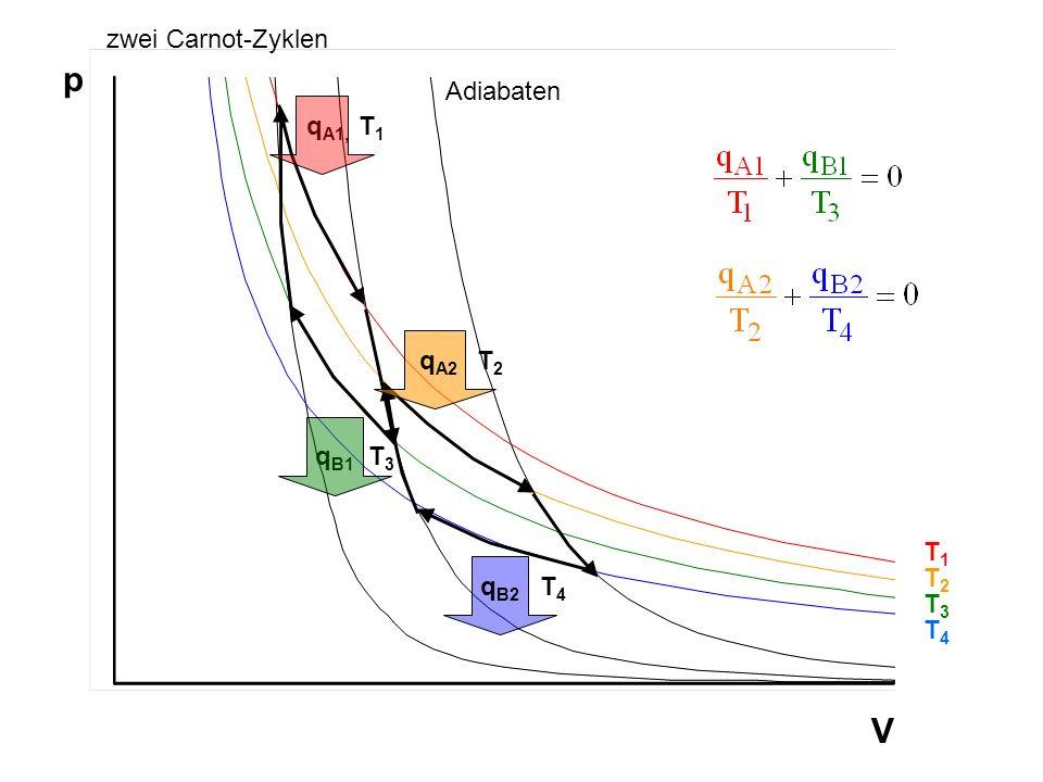 T1T1 T4T4 T2T2 T3T3 q A1, T 1 q A2 T 2 q B1 T 3 q B2 T 4 Adiabaten p V zwei Carnot-Zyklen