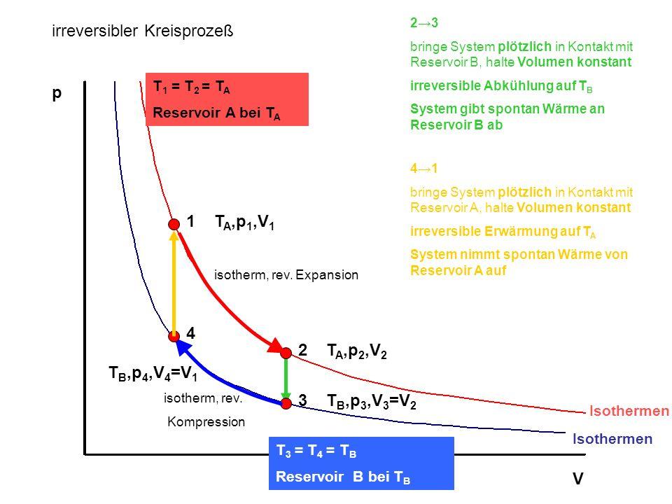 p V Isothermen T 1 = T 2 = T A Reservoir A bei T A T 3 = T 4 = T B Reservoir B bei T B 1T A,p 1,V 1 2T A,p 2,V 2 3T B,p 3,V 3 =V 2 23 bringe System pl