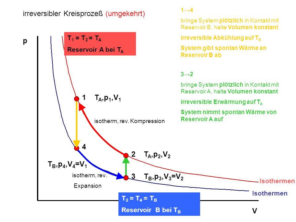p V Isothermen T 1 = T 2 = T A Reservoir A bei T A T 3 = T 4 = T B Reservoir B bei T B 1T A,p 1,V 1 2T A,p 2,V 2 3T B,p 3,V 3 =V 2 isotherm, rev. Komp