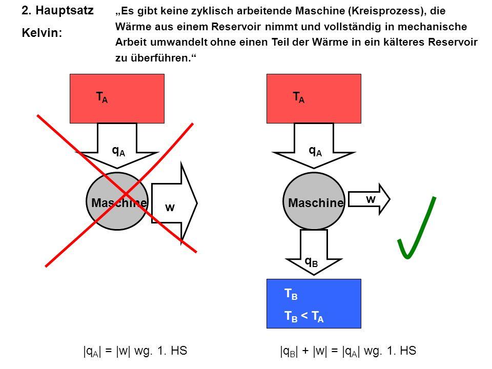 TATA qAqA Maschine w |q A | = |w| wg. 1. HS 2. Hauptsatz Kelvin: TATA T B T B < T A qBqB Maschine w |q B | + |w| = |q A | wg. 1. HS qAqA Es gibt keine