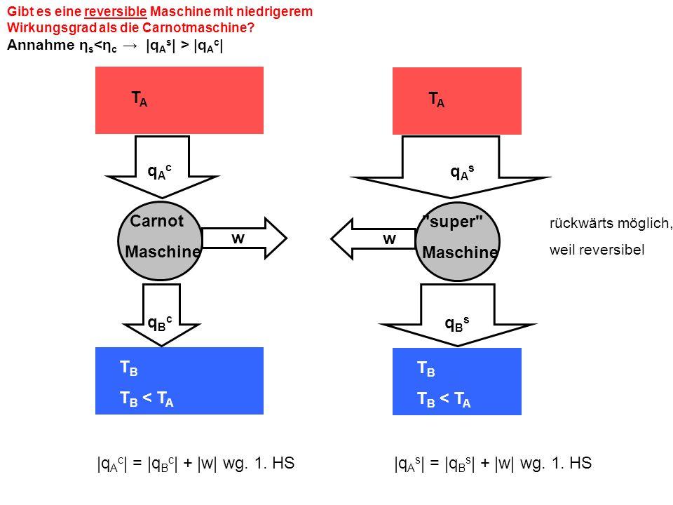 Gibt es eine reversible Maschine mit niedrigerem Wirkungsgrad als die Carnotmaschine? Annahme η s |q A c | |q A c | = |q B c | + |w| wg. 1. HS TATA T