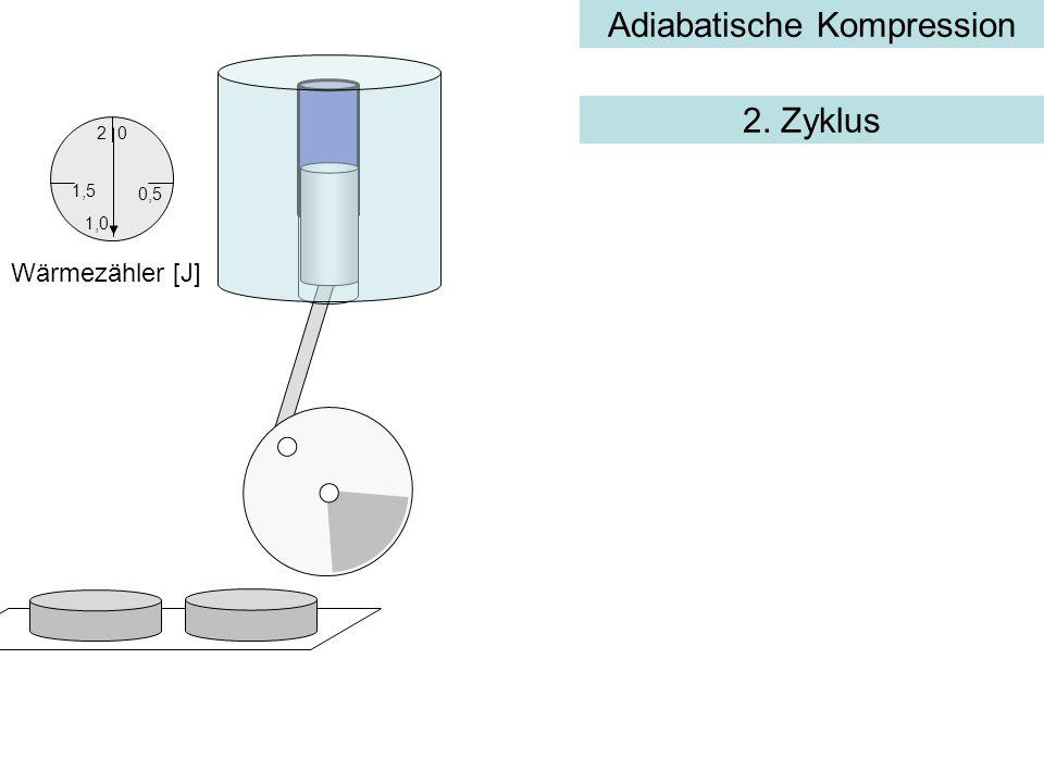 Adiabatische Kompression 0,5 0 1,5 2 1,0 Wärmezähler [J] 2. Zyklus