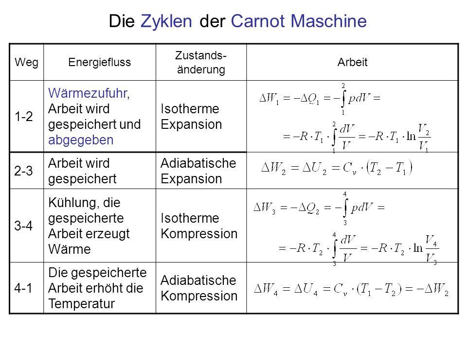 Die Zyklen der Carnot Maschine WegEnergiefluss Zustands- änderung Arbeit 1-2 Wärmezufuhr, Arbeit wird gespeichert und abgegeben Isotherme Expansion 2-3 Arbeit wird gespeichert Adiabatische Expansion 3-4 Kühlung, die gespeicherte Arbeit erzeugt Wärme Isotherme Kompression 4-1 Die gespeicherte Arbeit erhöht die Temperatur Adiabatische Kompression