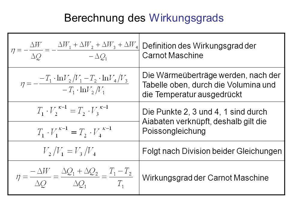 Berechnung des Wirkungsgrads Definition des Wirkungsgrad der Carnot Maschine Die Wärmeüberträge werden, nach der Tabelle oben, durch die Volumina und die Temperatur ausgedrückt Die Punkte 2, 3 und 4, 1 sind durch Aiabaten verknüpft, deshalb gilt die Poissongleichung Folgt nach Division beider Gleichungen Wirkungsgrad der Carnot Maschine