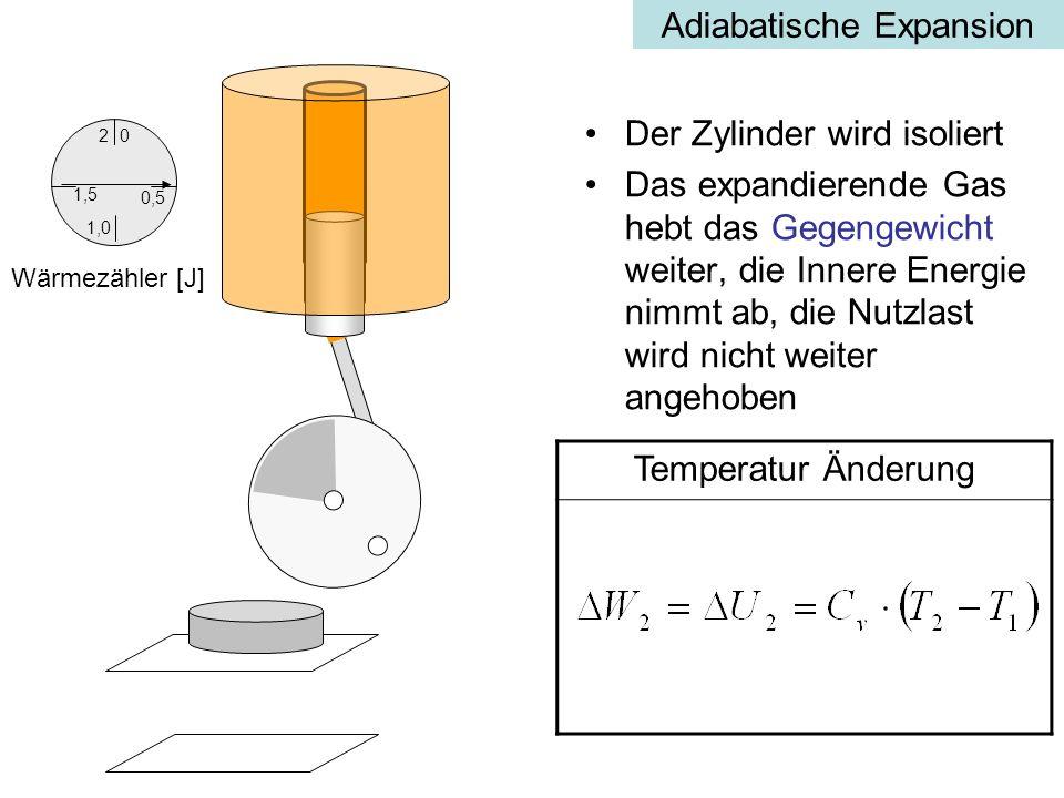 Adiabatische Expansion Der Zylinder wird isoliert Das expandierende Gas hebt das Gegengewicht weiter, die Innere Energie nimmt ab, die Nutzlast wird nicht weiter angehoben Temperatur Änderung 0,5 0 1,5 2 1,0 Wärmezähler [J]