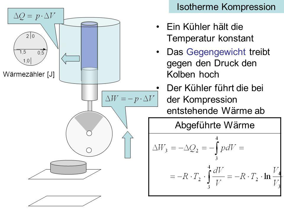 Isotherme Kompression Ein Kühler hält die Temperatur konstant Das Gegengewicht treibt gegen den Druck den Kolben hoch Der Kühler führt die bei der Kompression entstehende Wärme ab Abgeführte Wärme 0,5 0 1,5 2 1,0 Wärmezähler [J]