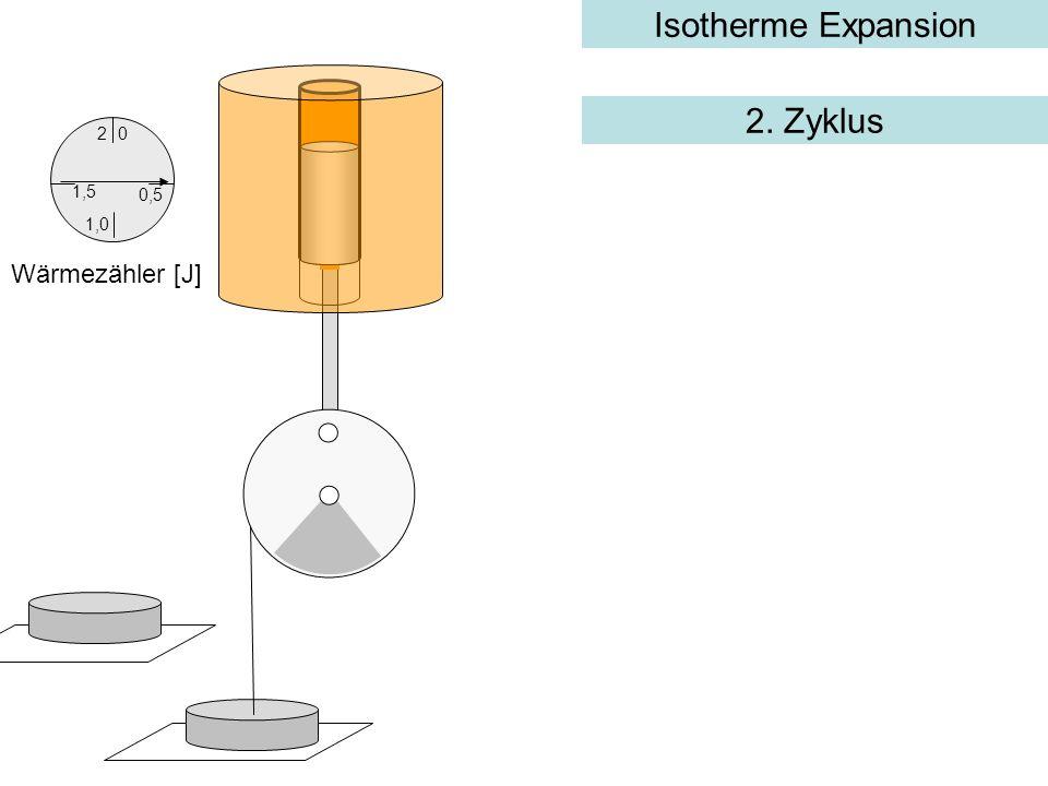 Isotherme Expansion 0,5 0 1,5 2 1,0 Wärmezähler [J] 2. Zyklus