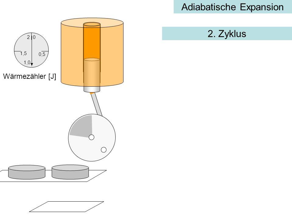 Adiabatische Expansion 0,5 0 1,5 2 1,0 Wärmezähler [J] 2. Zyklus