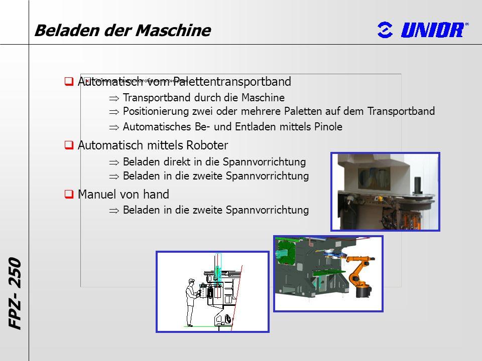 Automatisch vom Palettentransportband Beladen der Maschine Automatisch mittels Roboter Manuel von hand Transportband durch die Maschine Positionierung