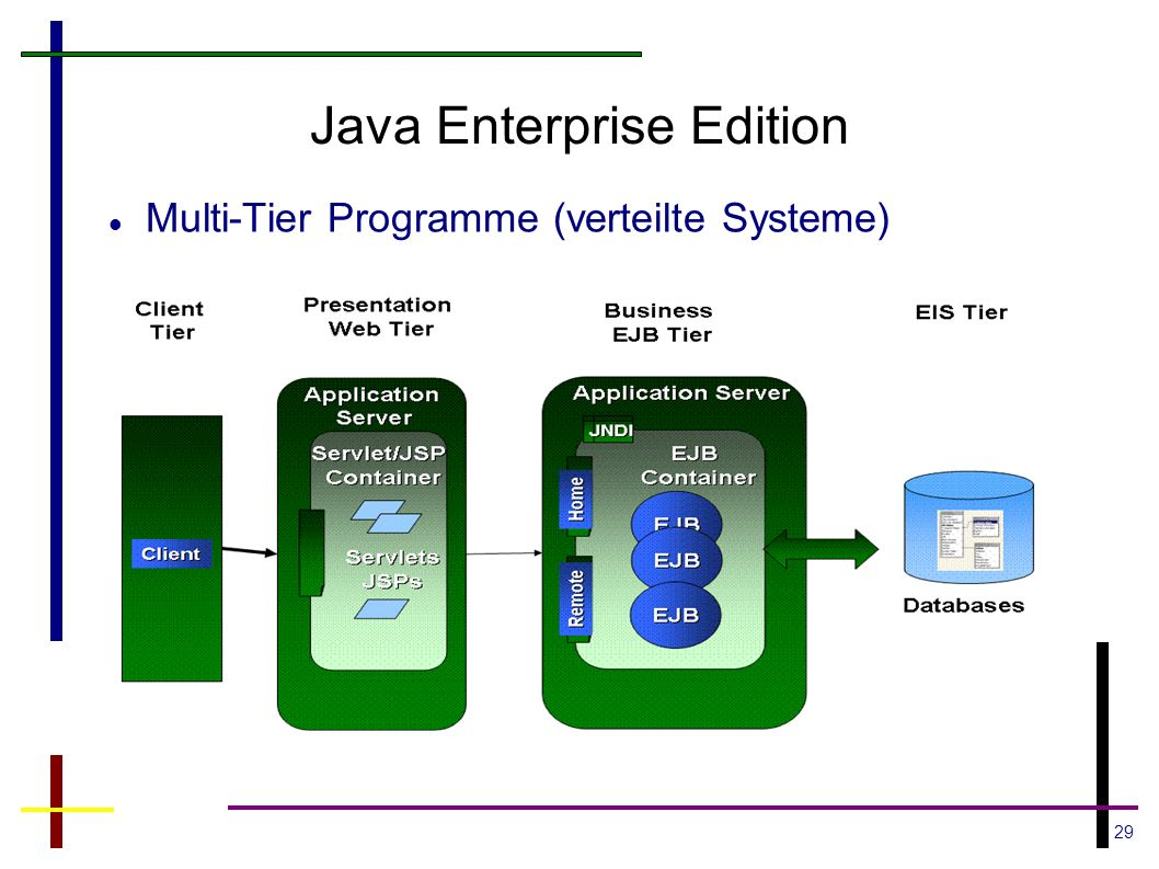 29 Java Enterprise Edition Multi-Tier Programme (verteilte Systeme)
