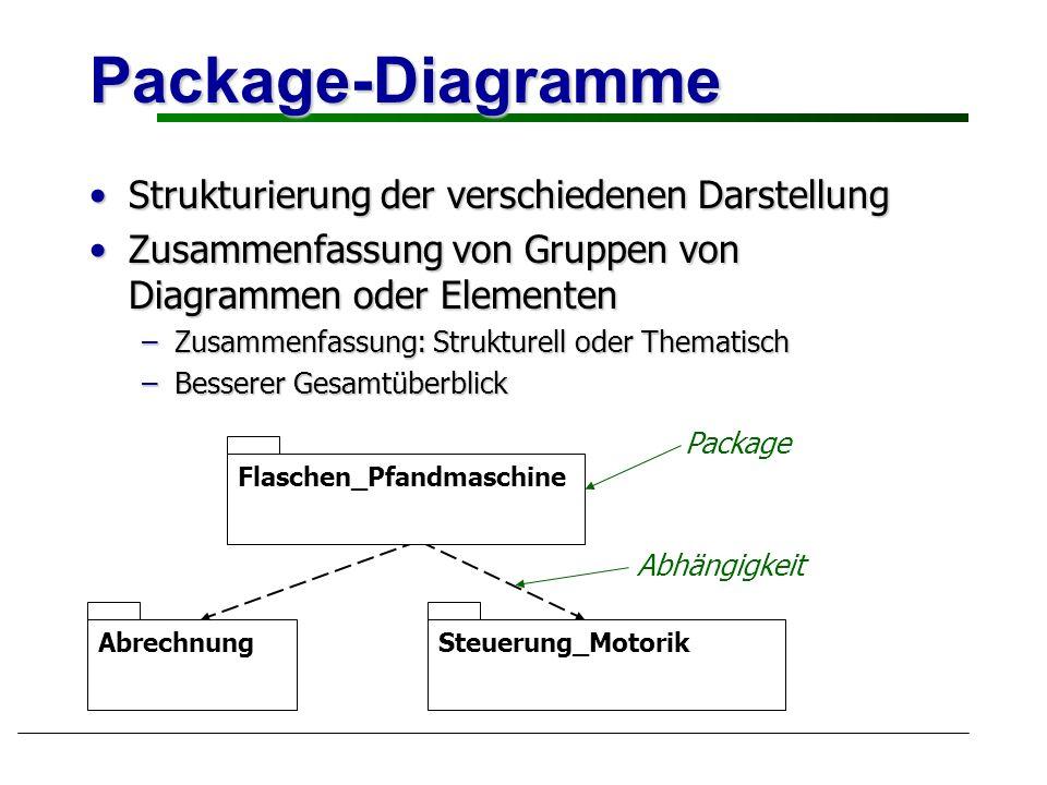 Package-Diagramme Strukturierung der verschiedenen DarstellungStrukturierung der verschiedenen Darstellung Zusammenfassung von Gruppen von Diagrammen