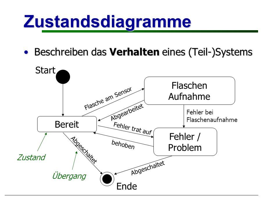 Zustandsdiagramme Beschreiben das Verhalten eines (Teil-)SystemsBeschreiben das Verhalten eines (Teil-)Systems Bereit Flaschen Aufnahme Fehler / Probl
