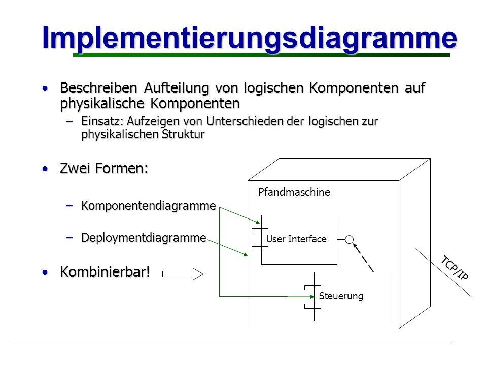 Implementierungsdiagramme Beschreiben Aufteilung von logischen Komponenten auf physikalische KomponentenBeschreiben Aufteilung von logischen Komponent