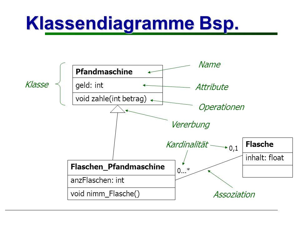 Klassendiagramme Bsp. Pfandmaschine geld: int void zahle(int betrag) Flaschen_Pfandmaschine anzFlaschen: int void nimm_Flasche() Flasche inhalt: float