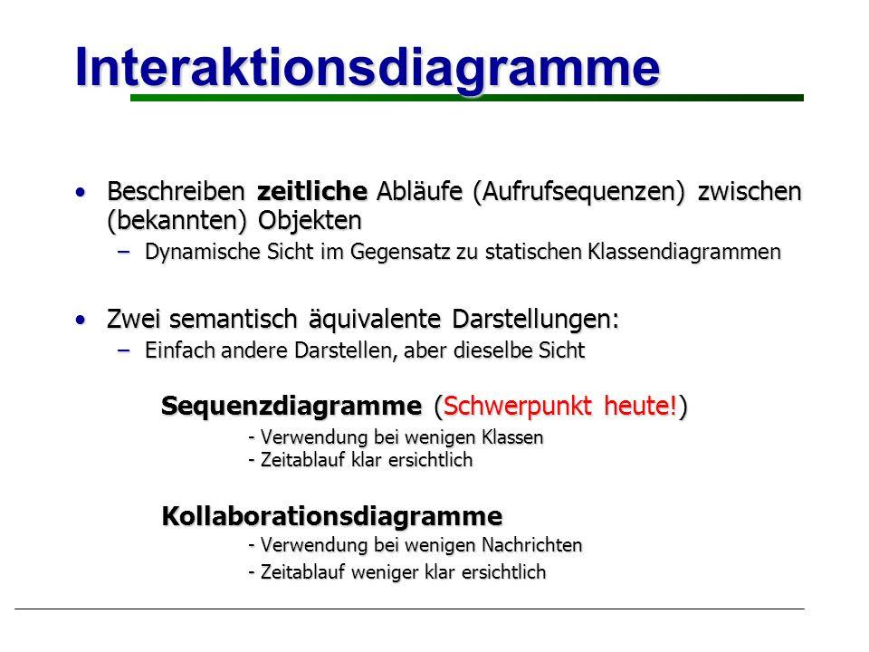 Interaktionsdiagramme Beschreiben zeitliche Abläufe (Aufrufsequenzen) zwischen (bekannten) ObjektenBeschreiben zeitliche Abläufe (Aufrufsequenzen) zwi