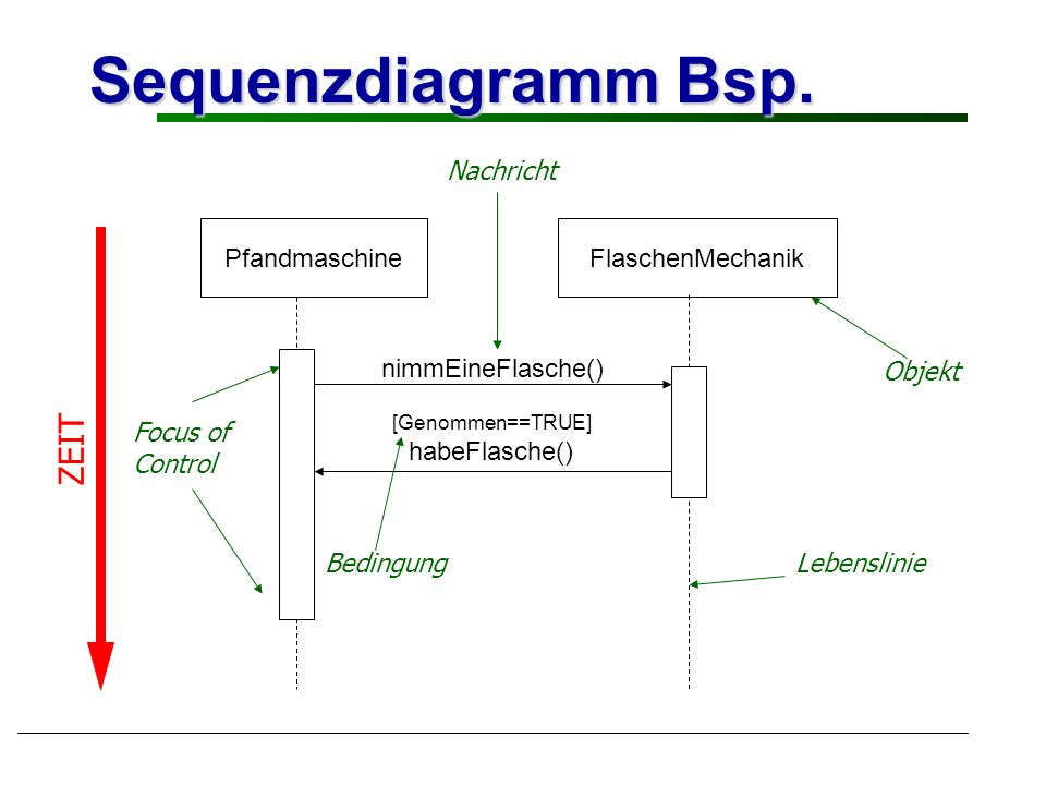 Sequenzdiagramm Bsp.