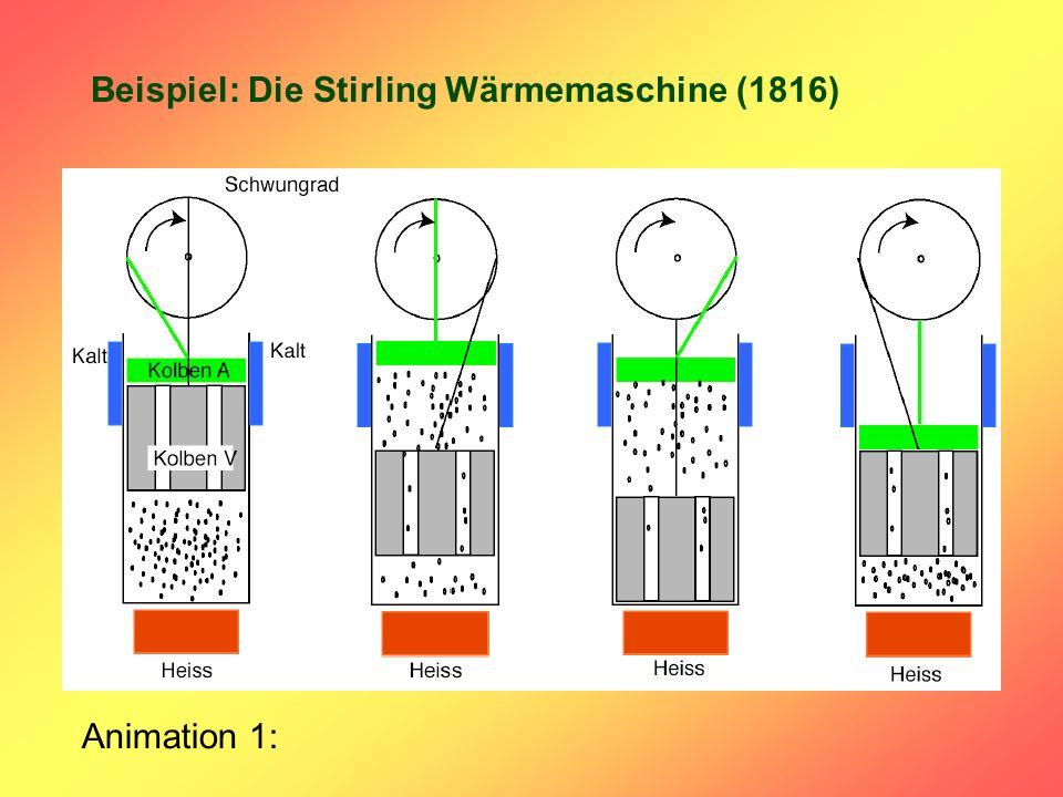 Beispiel: Die Stirling Wärmemaschine (1816) Animation 1: