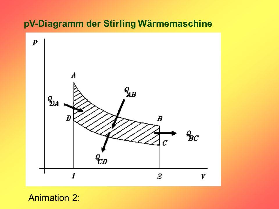 pV-Diagramm der Stirling Wärmemaschine Animation 2:
