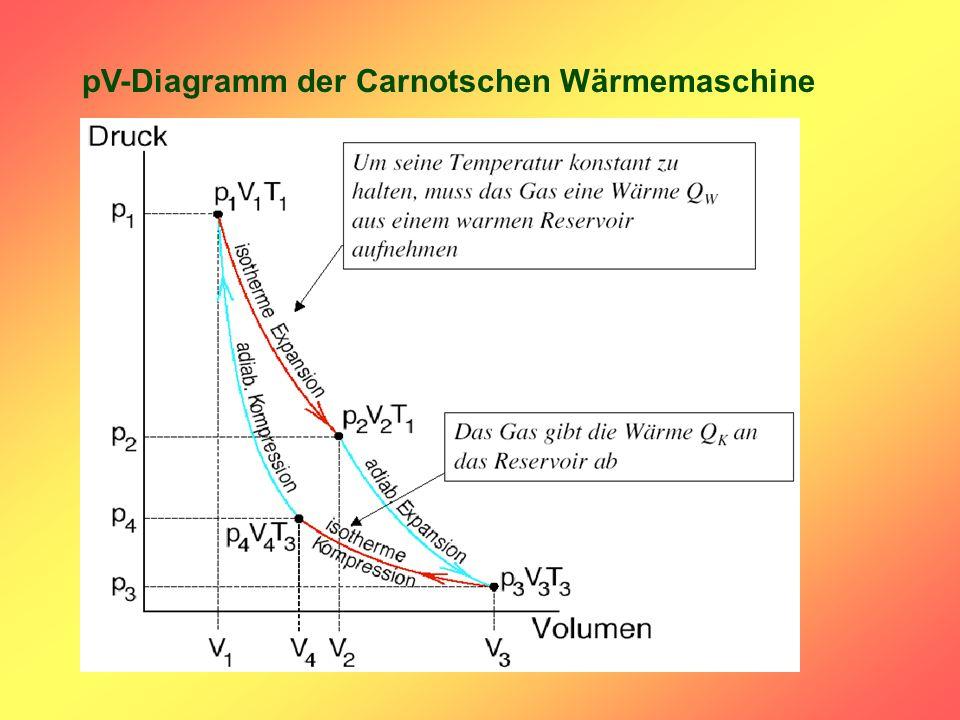 pV-Diagramm der Carnotschen Wärmemaschine