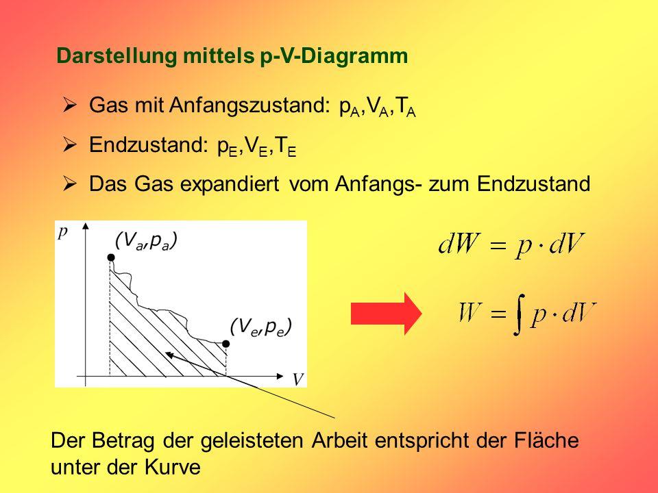 Darstellung mittels p-V-Diagramm Gas mit Anfangszustand: p A,V A,T A Endzustand: p E,V E,T E Das Gas expandiert vom Anfangs- zum Endzustand Der Betrag der geleisteten Arbeit entspricht der Fläche unter der Kurve